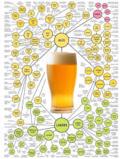 mapa de estilos cerveza artesanal
